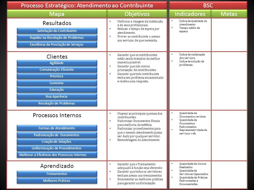 Processo Estratégico: Atendimento ao Contribuinte BSC Mapa Objetivos