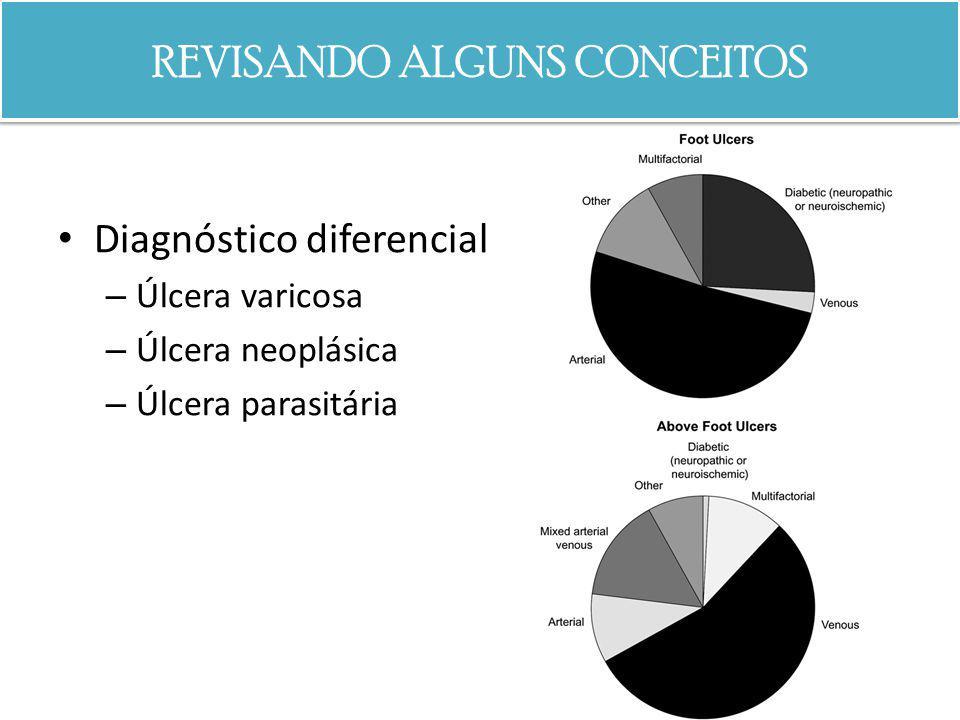 REVISANDO ALGUNS CONCEITOS