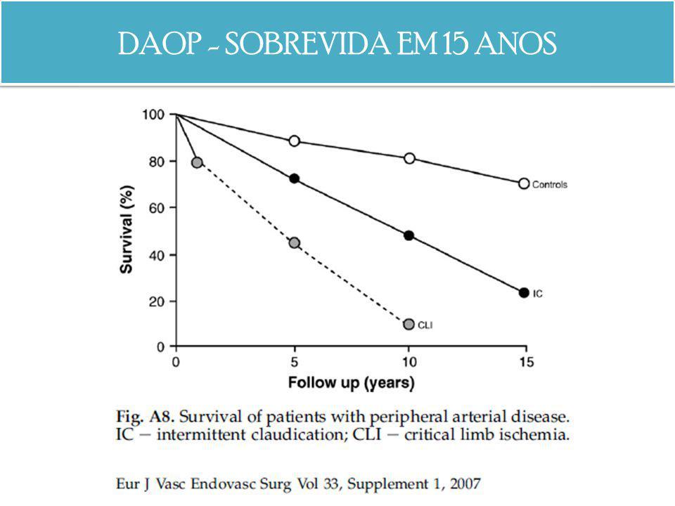 DAOP - SOBREVIDA EM 15 ANOS