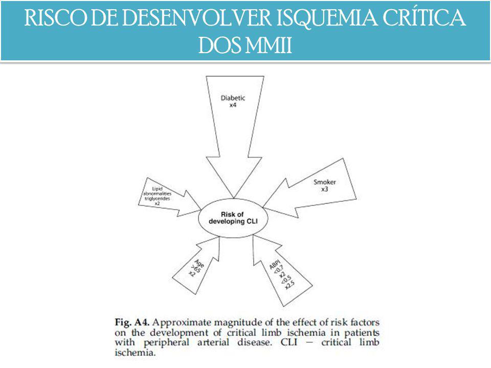 RISCO DE DESENVOLVER ISQUEMIA CRÍTICA DOS MMII