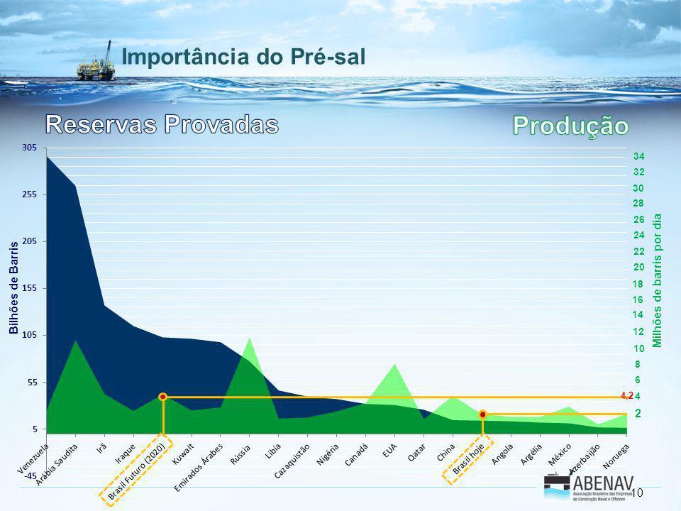 Reservas Provadas Produção Importância do Pré-sal 2 34 32 30 28 26 24
