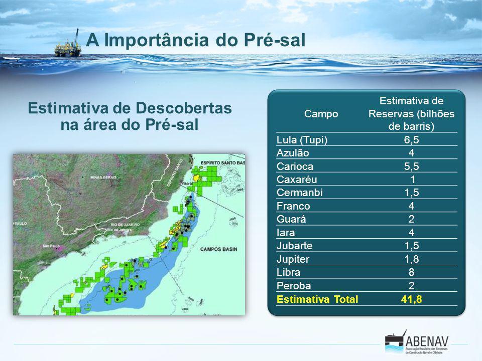 Estimativa de Descobertas na área do Pré-sal