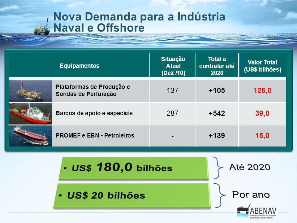 Nova Demanda para a Indústria Naval e Offshore