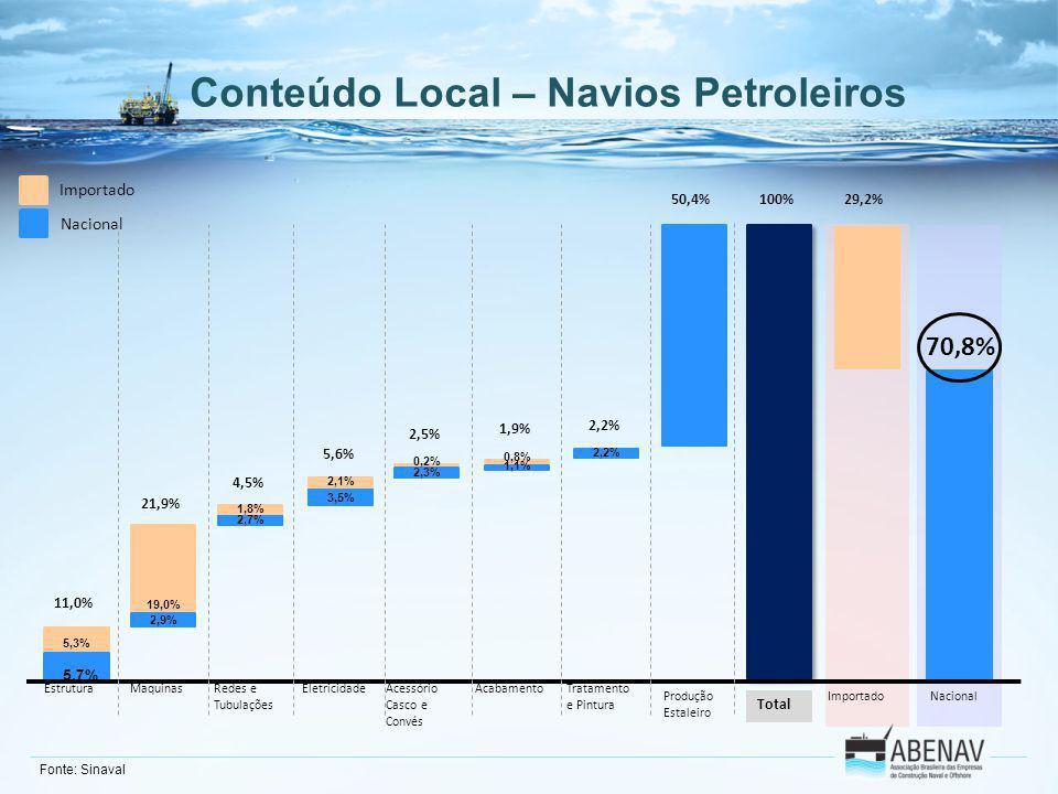 Conteúdo Local – Navios Petroleiros