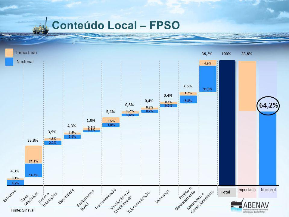 Conteúdo Local – FPSO 64,2% Importado Nacional 36,2% 100% 35,8% 7,5%
