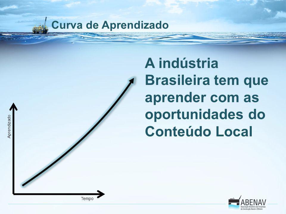 Curva de Aprendizado A indústria Brasileira tem que aprender com as oportunidades do Conteúdo Local.