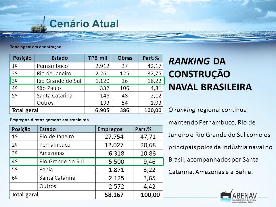 RANKING DA CONSTRUÇÃO NAVAL BRASILEIRA