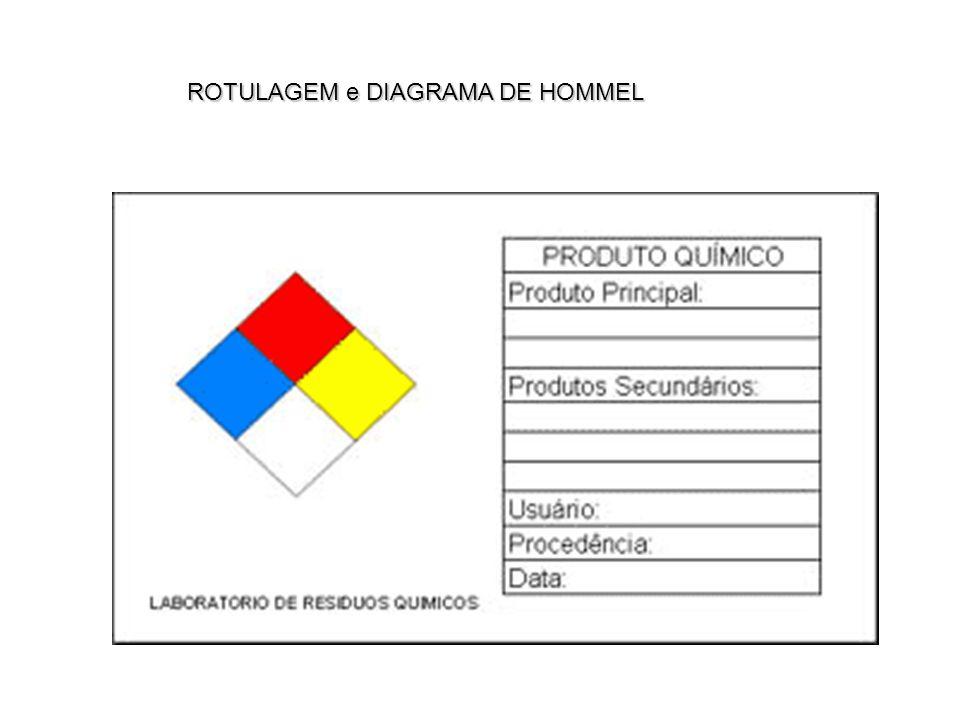 ROTULAGEM e DIAGRAMA DE HOMMEL
