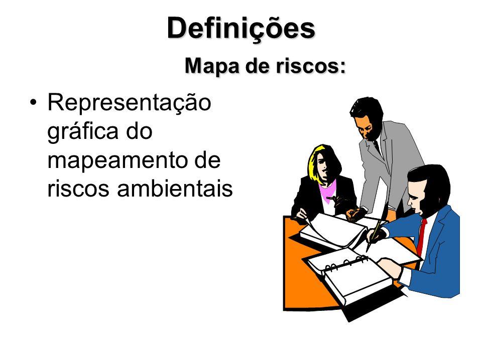 Definições Mapa de riscos: