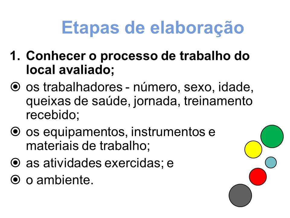 Etapas de elaboração Conhecer o processo de trabalho do local avaliado;