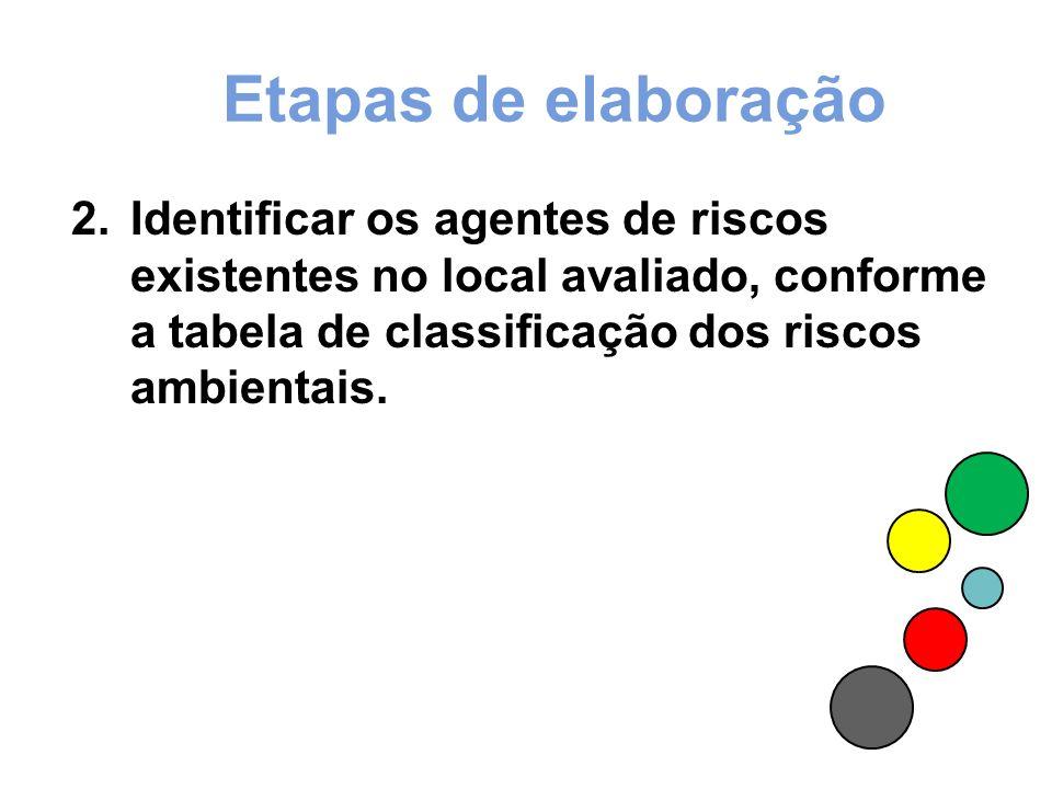 Etapas de elaboração Identificar os agentes de riscos existentes no local avaliado, conforme a tabela de classificação dos riscos ambientais.