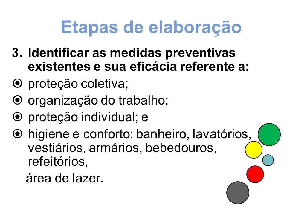 Etapas de elaboração Identificar as medidas preventivas existentes e sua eficácia referente a: proteção coletiva;