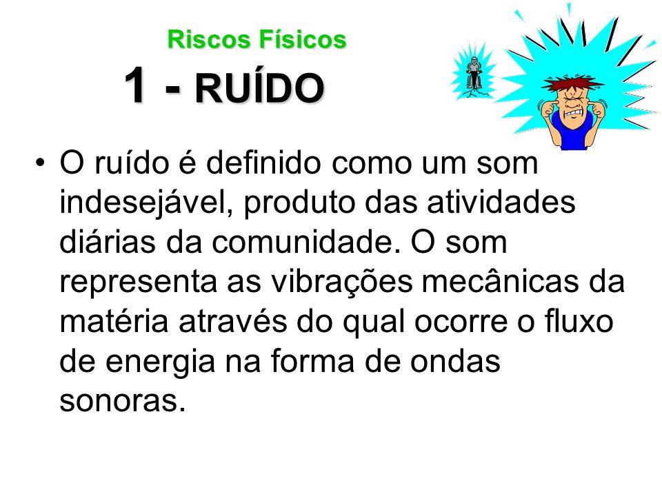 Riscos Físicos 1 - RUÍDO