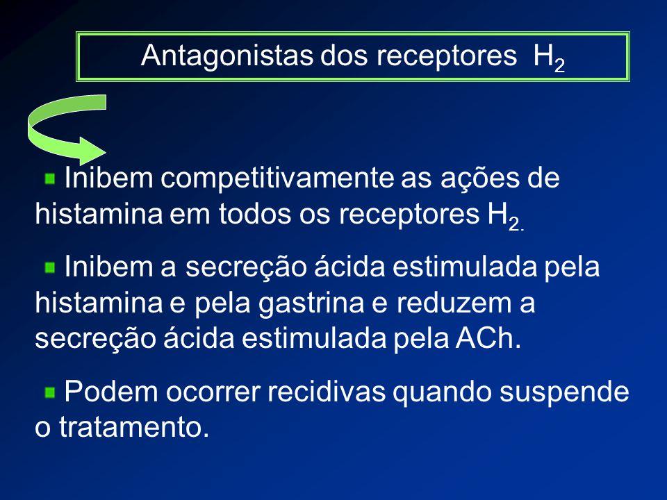 Antagonistas dos receptores H2