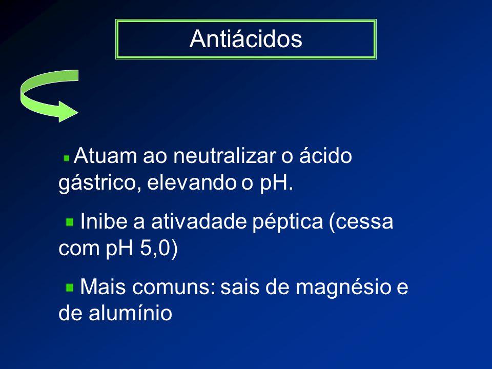 Antiácidos Inibe a ativadade péptica (cessa com pH 5,0)