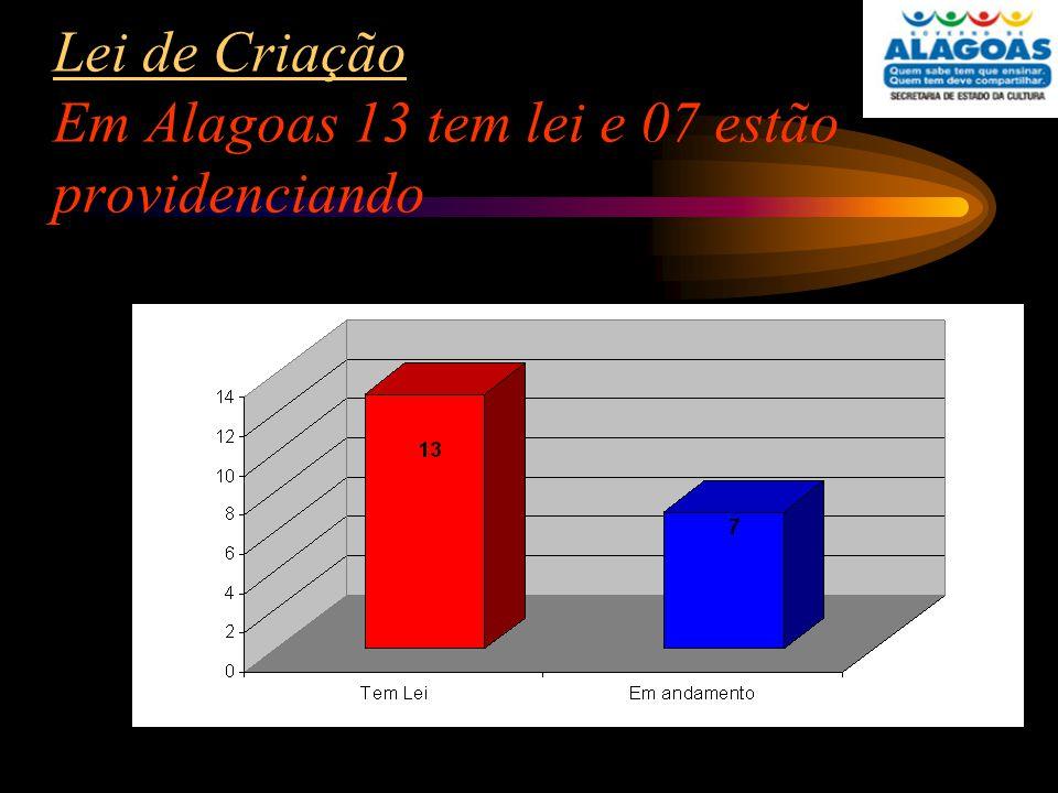 Lei de Criação Em Alagoas 13 tem lei e 07 estão providenciando
