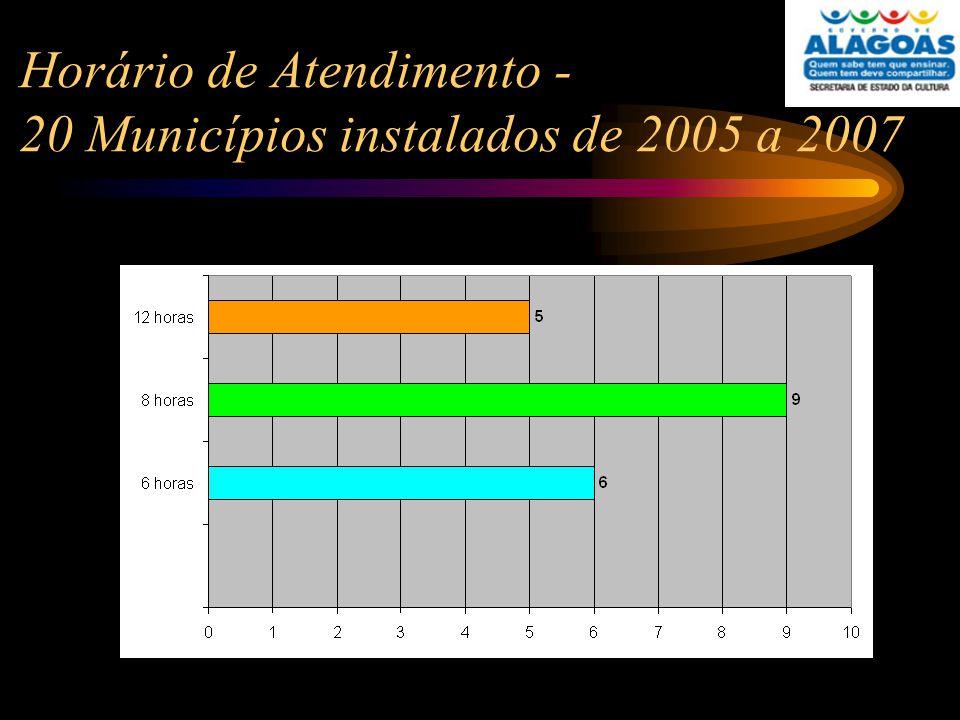 Horário de Atendimento - 20 Municípios instalados de 2005 a 2007