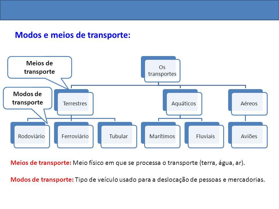 Modos e meios de transporte: