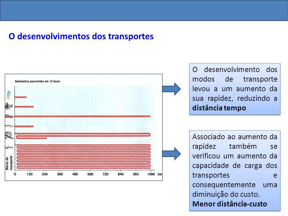 O desenvolvimentos dos transportes