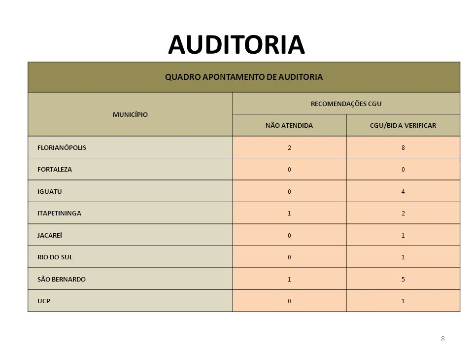 QUADRO APONTAMENTO DE AUDITORIA