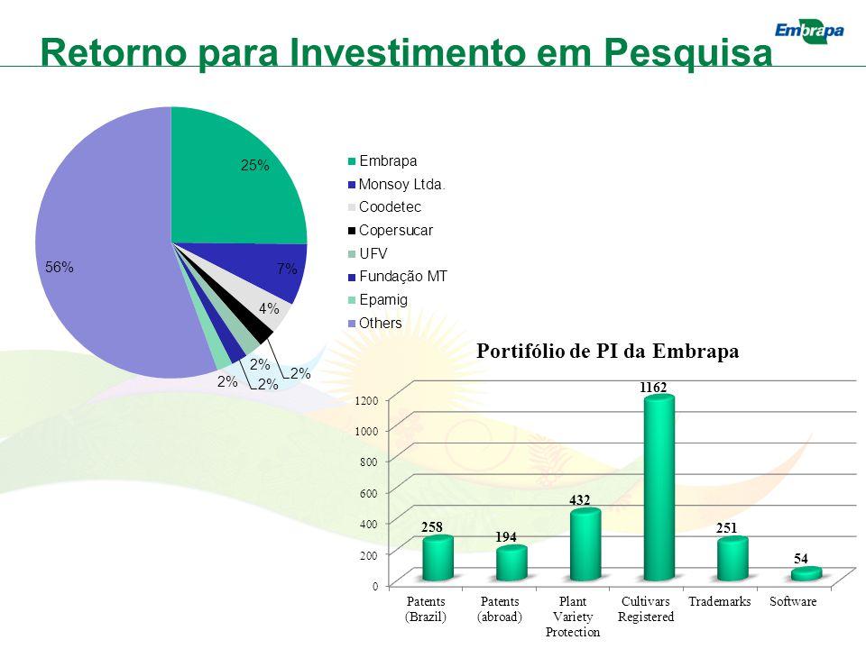 Retorno para Investimento em Pesquisa