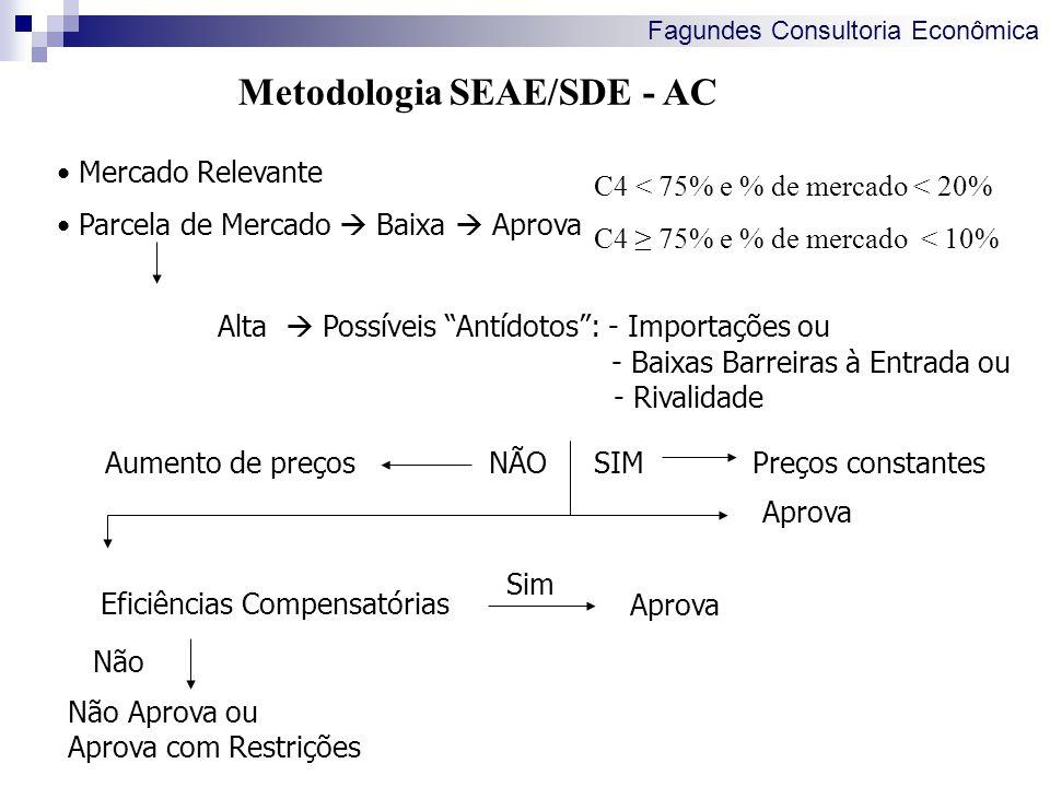 Metodologia SEAE/SDE - AC