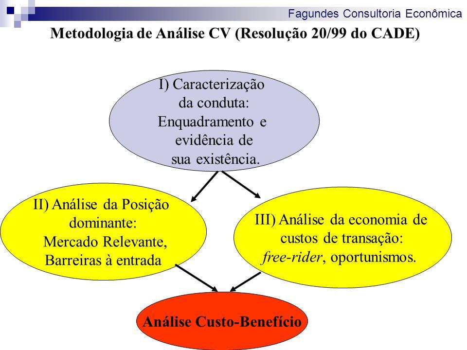 Metodologia de Análise CV (Resolução 20/99 do CADE)
