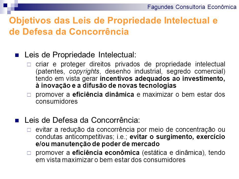 Objetivos das Leis de Propriedade Intelectual e de Defesa da Concorrência