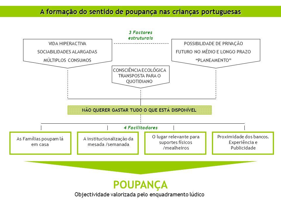 POUPANÇA A formação do sentido de poupança nas crianças portuguesas