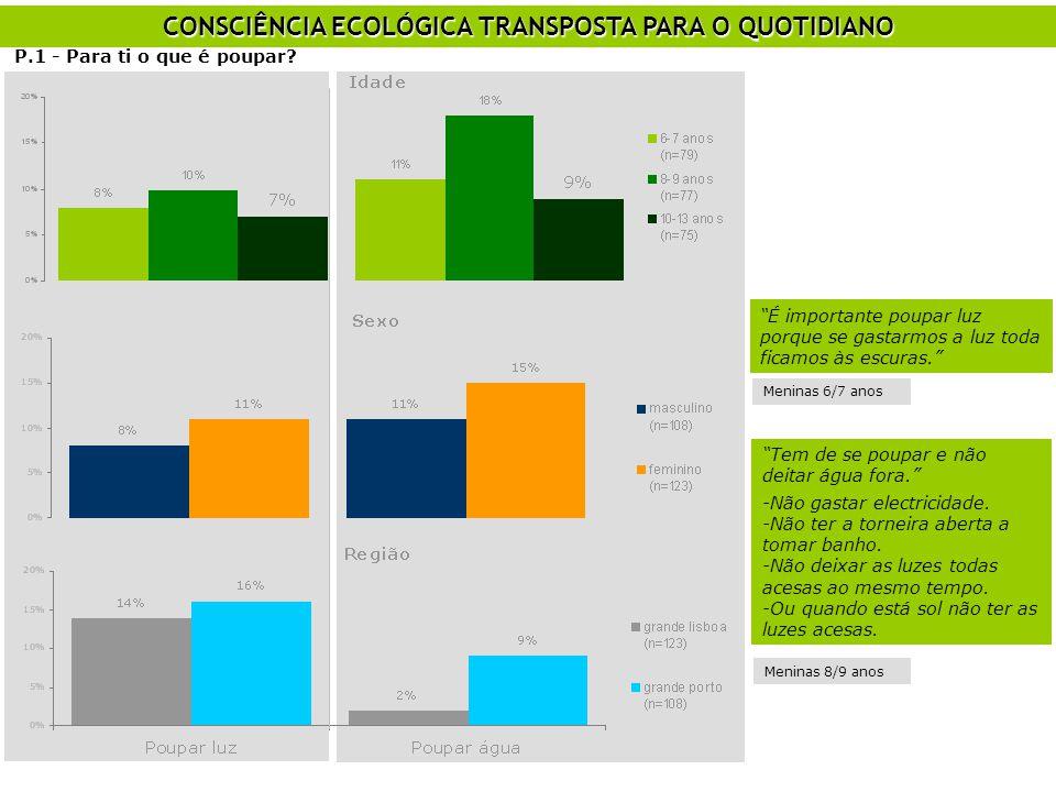 CONSCIÊNCIA ECOLÓGICA TRANSPOSTA PARA O QUOTIDIANO