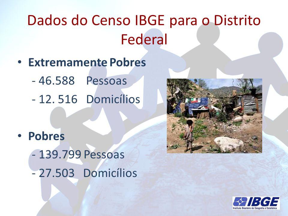 Dados do Censo IBGE para o Distrito Federal
