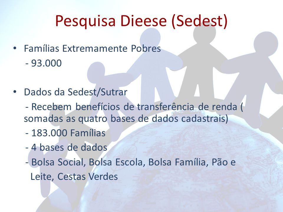 Pesquisa Dieese (Sedest)