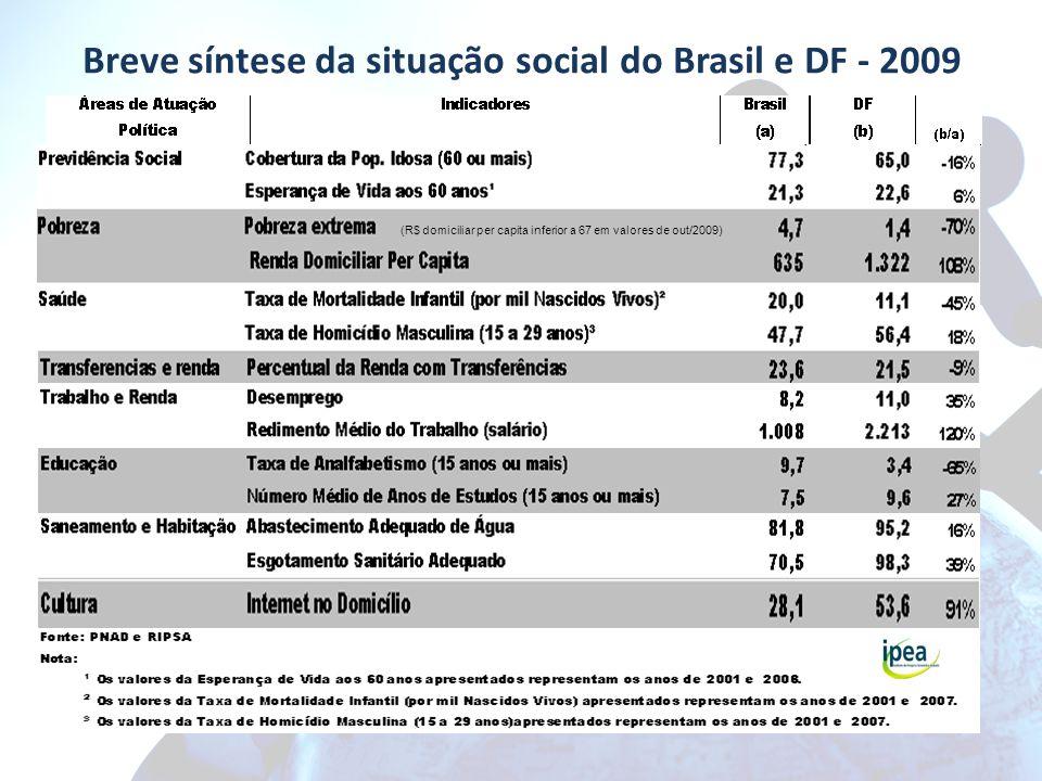 Breve síntese da situação social do Brasil e DF - 2009