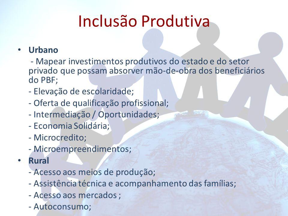 Inclusão Produtiva Urbano