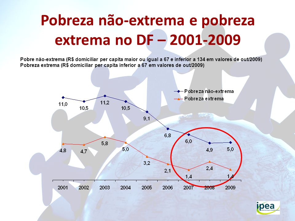Pobreza não-extrema e pobreza extrema no DF – 2001-2009