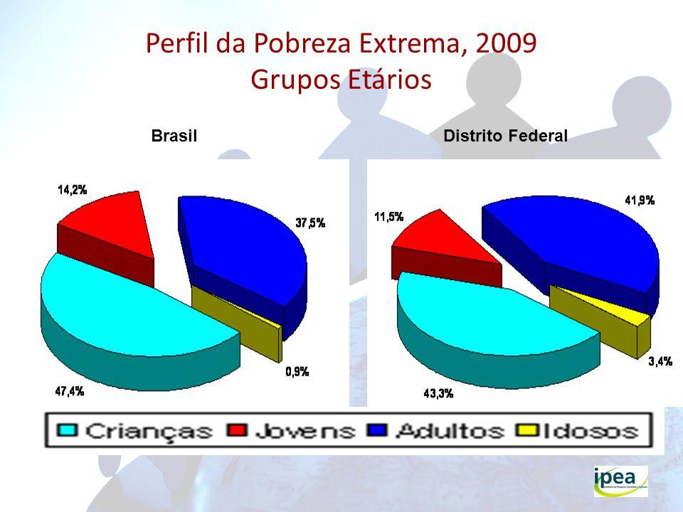 Perfil da Pobreza Extrema, 2009 Grupos Etários
