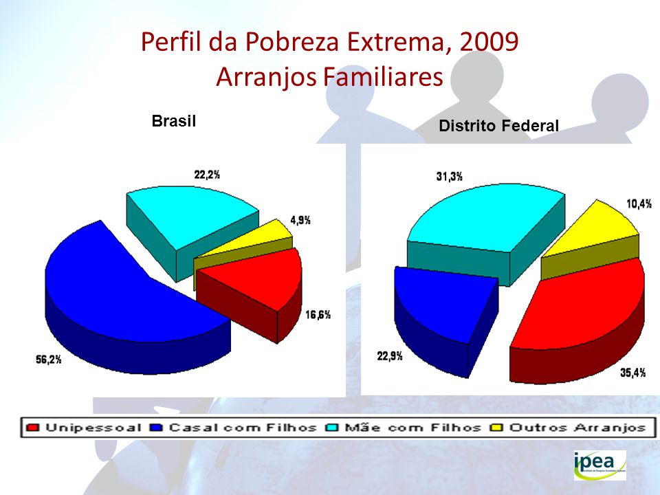 Perfil da Pobreza Extrema, 2009 Arranjos Familiares