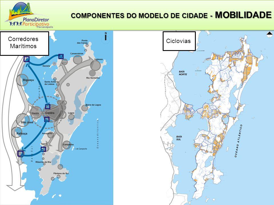 COMPONENTES DO MODELO DE CIDADE - MOBILIDADE