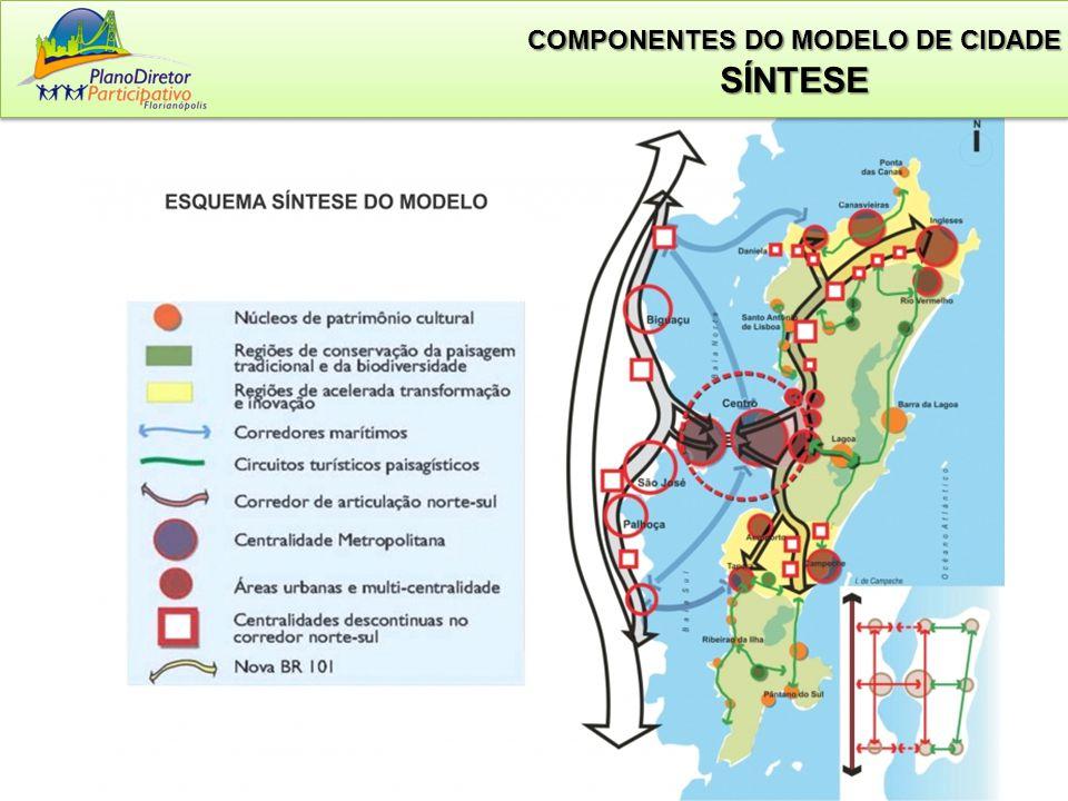 COMPONENTES DO MODELO DE CIDADE SÍNTESE