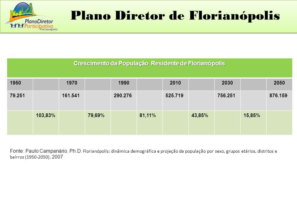 Crescimento da População Residente de Florianópolis