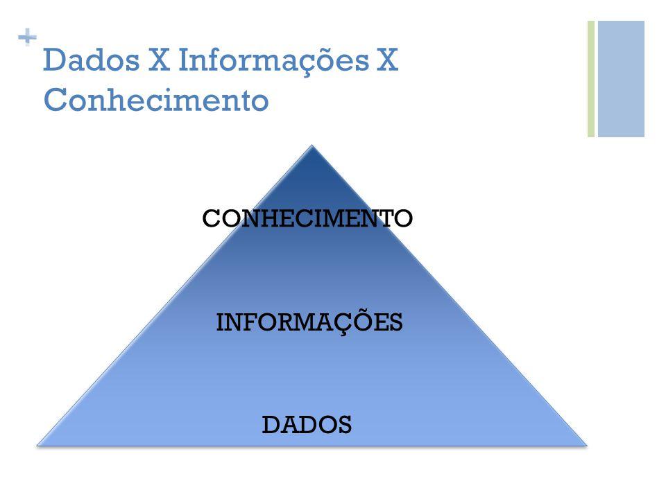 Dados X Informações X Conhecimento