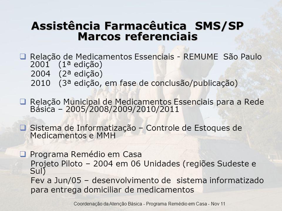 Assistência Farmacêutica SMS/SP Marcos referenciais