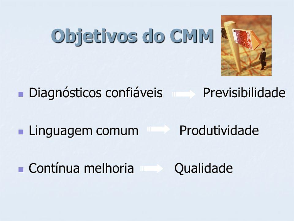 Objetivos do CMM Diagnósticos confiáveis Previsibilidade