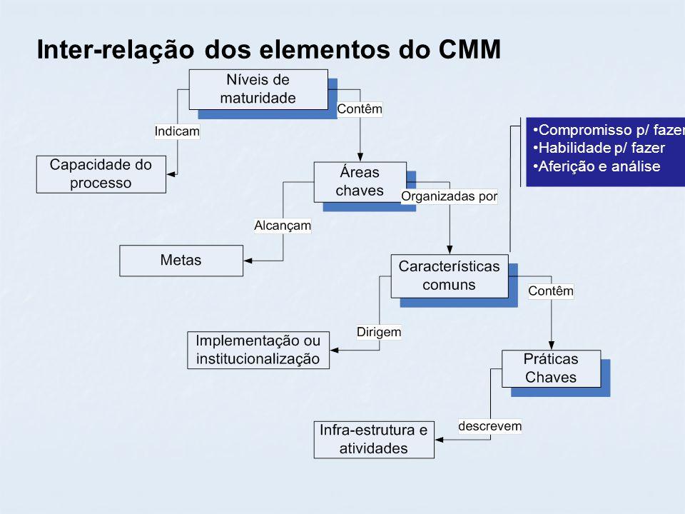Inter-relação dos elementos do CMM