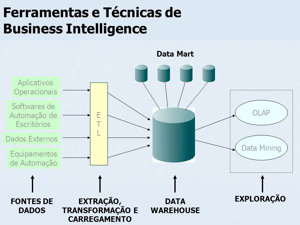 Ferramentas e Técnicas de Business Intelligence