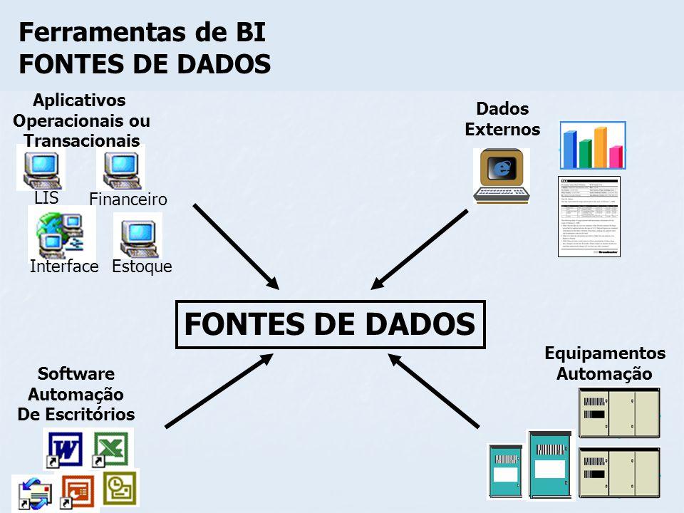 FONTES DE DADOS Ferramentas de BI FONTES DE DADOS Aplicativos