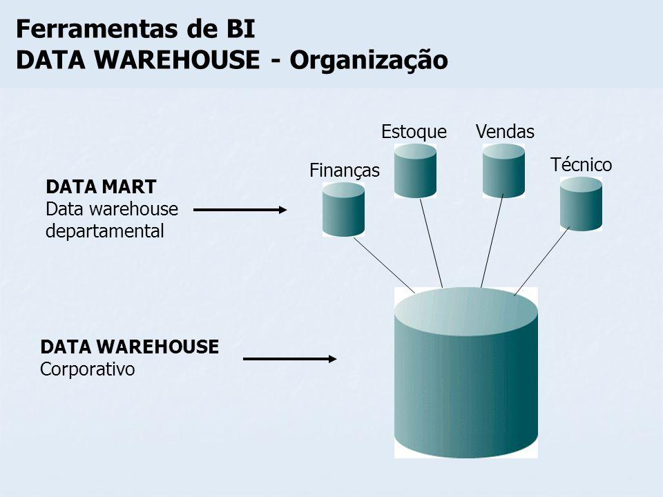 DATA WAREHOUSE - Organização