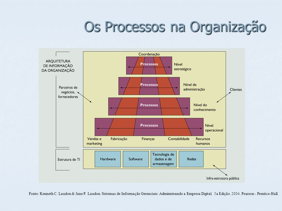 Os Processos na Organização