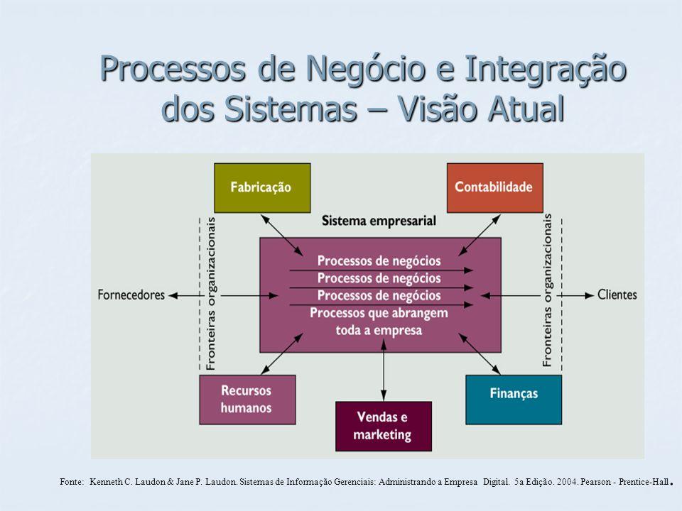 Processos de Negócio e Integração dos Sistemas – Visão Atual