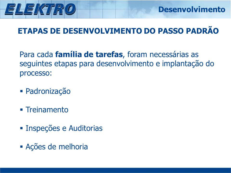 ETAPAS DE DESENVOLVIMENTO DO PASSO PADRÃO